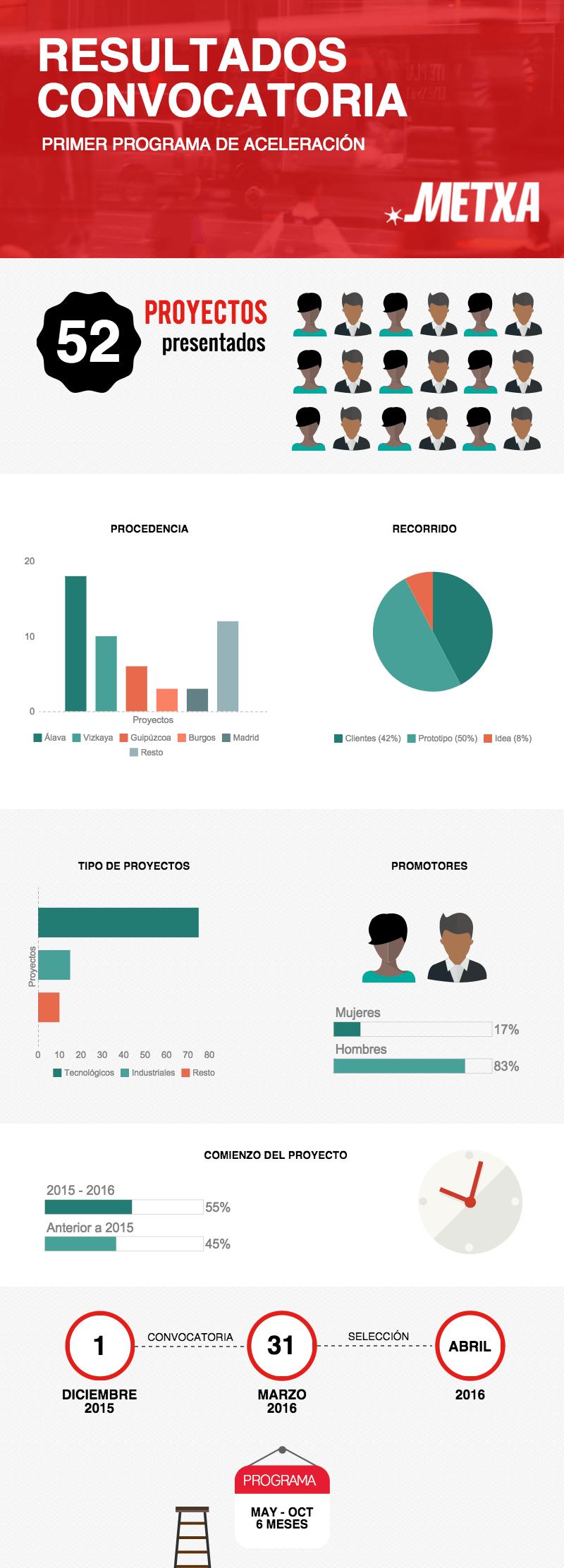 infografia-resultados