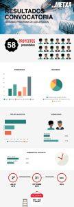 infografia resultados 2a convocatoria