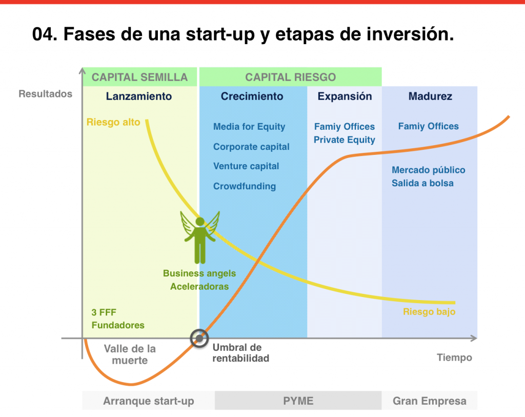 fases-de-un-startup