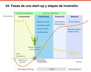 fases de una startup y etapas de inversión