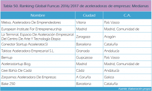 Ranking Global Funcas 2016/2017